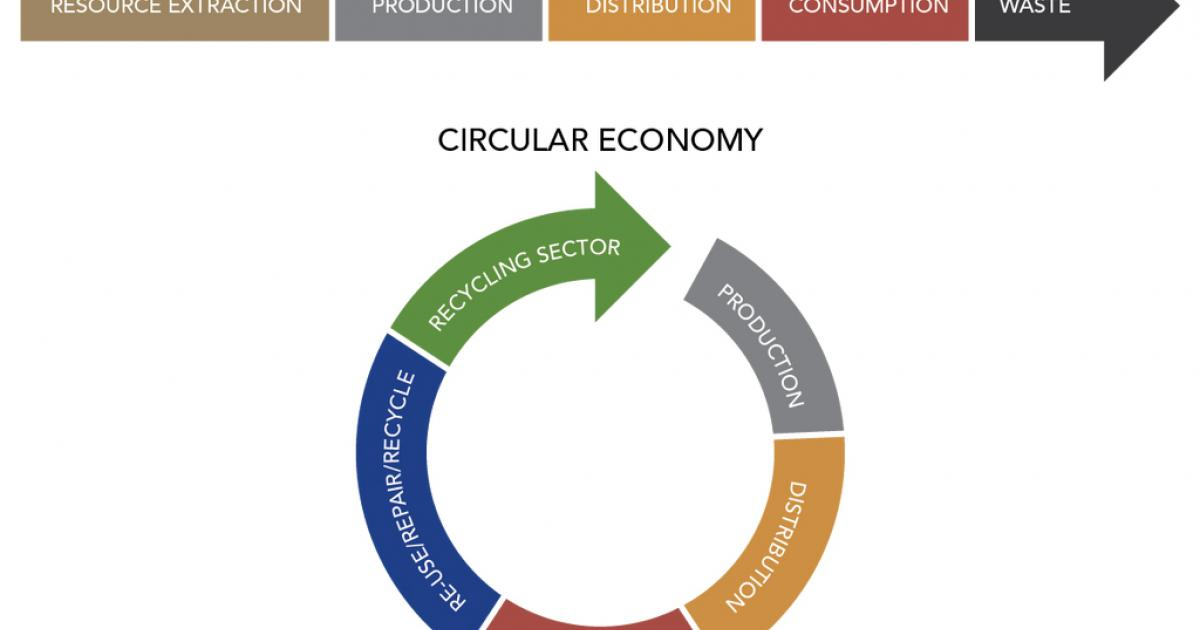 From A Line To A Circle A New Shape For The Economy Iec E Tech