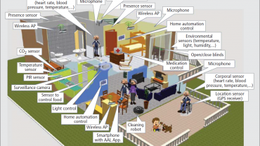 smart home for active assisted living (AAL)