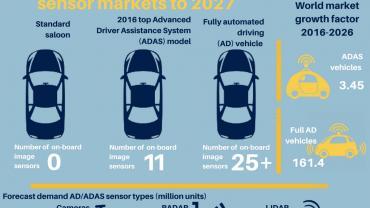 autonomous vehicles - Smithers Apex infographics