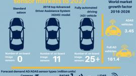 autonomous vehicles - Smithers Apex infographics