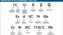IECEx/ATEX marking