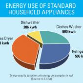 appliance energy use pie chart
