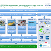 MET-Certified project for renewable marine technology
