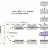 Methodology developed for assessing stability of hydraulic turbine or pump-turbine unit in a power plant.