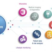 Smart healthcare infographic