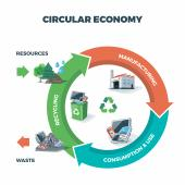 Complete product life cycle has to be taken into account