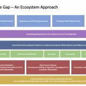 AI ecosystem