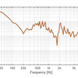 picturing sound measurement